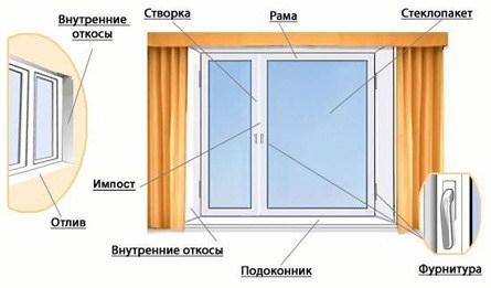 комплектация пластикового окна