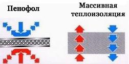 Пенофол фольгированный: технические характеристики, самоклеющийся утеплитель, его применение, фото
