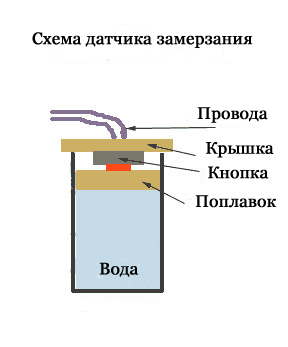как сделать погреб на балконе своими руками