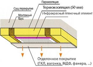 монтаж потолочного пленочного обогревателя