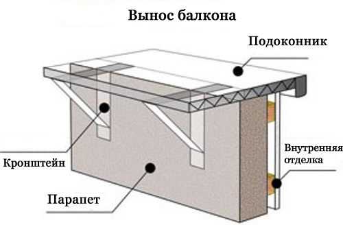 расширение балкона своими
