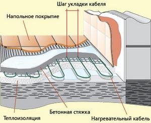 как правильно утеплить лоджию изнутри