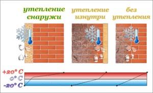 как сделать вентиляцию на балконе