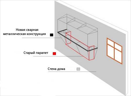 Схема организации выносного остекления балкона
