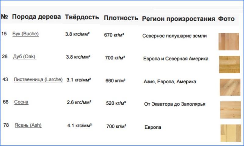характеристики разных пород дерева