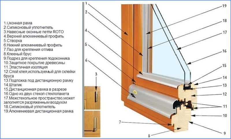 элементы деревянного стеклопакета