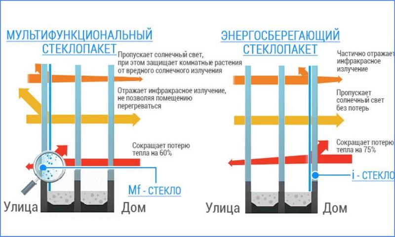 мультифункциональное стекло и энергосберегающее разница