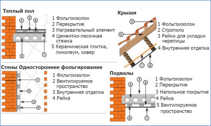 монтаж фольгоизолона