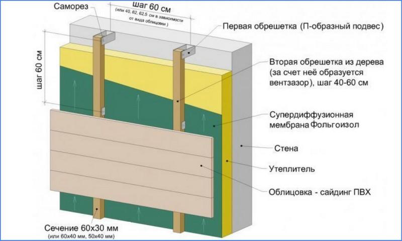 монтаж фольгоизола на внешнюю стену