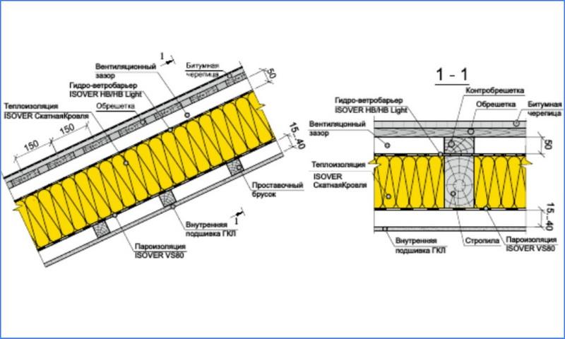 утепление крыши минераловатным материалом