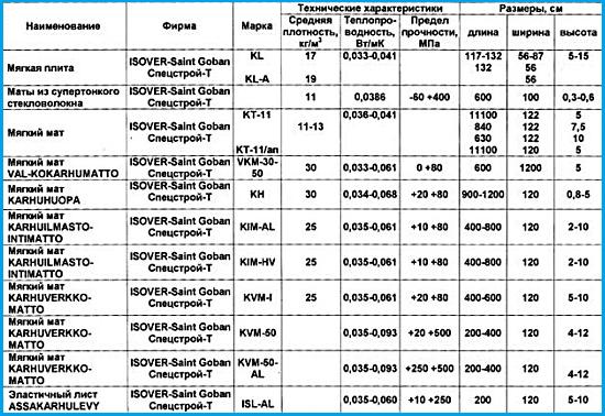 характеристики теплоизолятора изовер