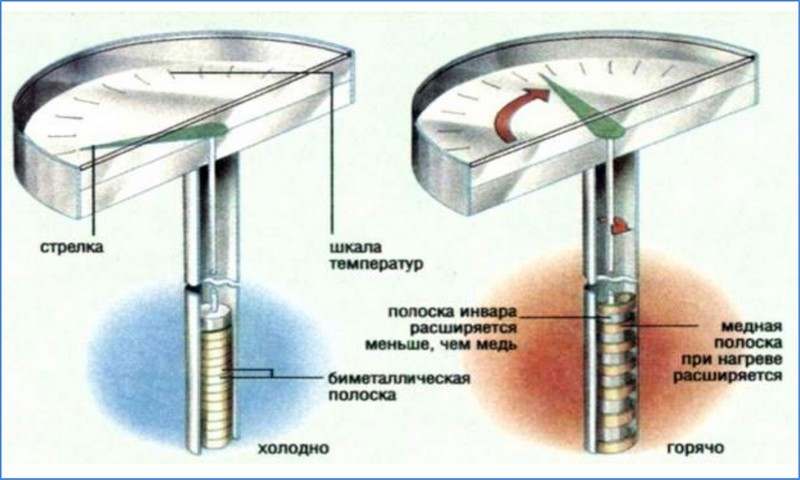биметаллические термометры
